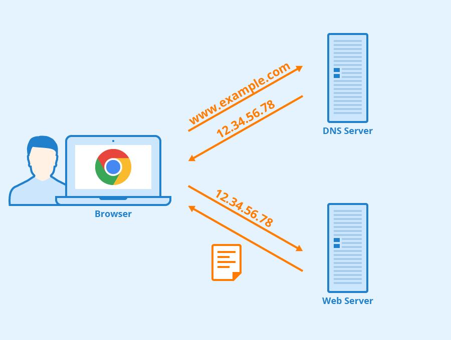 DNS-Server.png